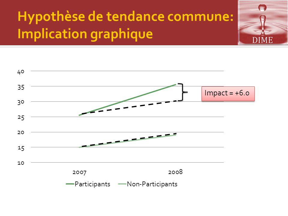 Hypothèse de tendance commune: Implication graphique Impact = +6.0