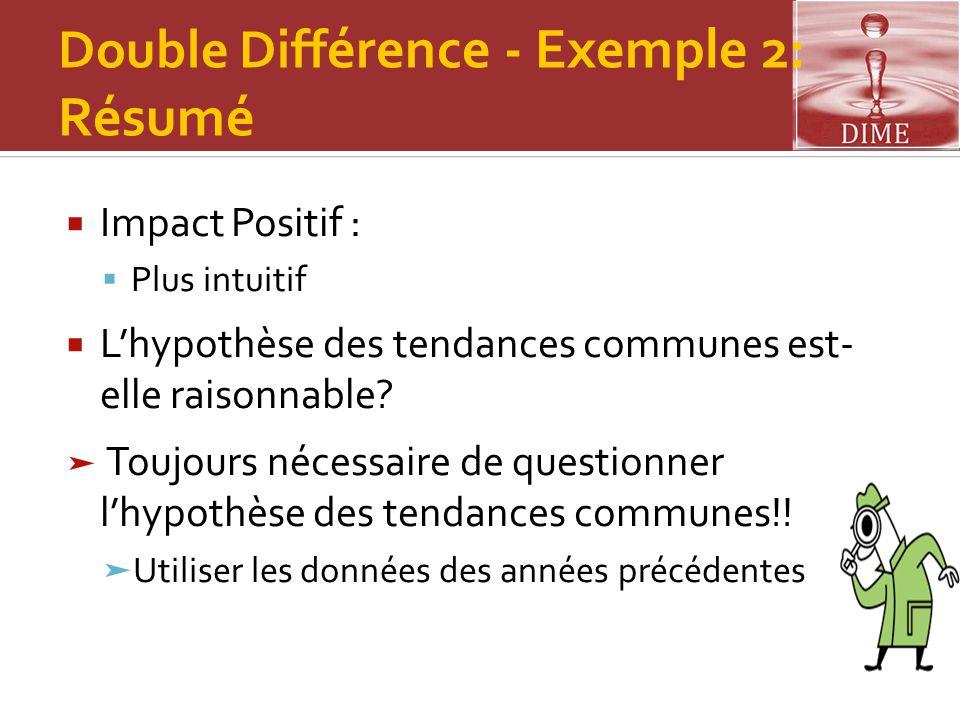 Double Diff érence - Exemple 2: Résumé  Impact Positif :  Plus intuitif  L'hypothèse des tendances communes est- elle raisonnable? ➤ Toujours néces