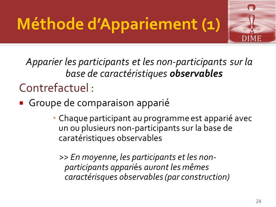 Méthode d'Appariement (1) Apparier les participants et les non-participants sur la base de caractéristiques observables Contrefactuel :  Groupe de co