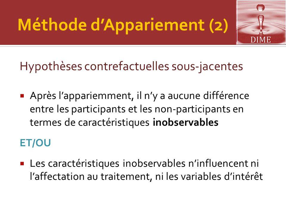 Méthode d'Appariement (2) Hypothèses contrefactuelles sous-jacentes  Après l'appariemment, il n'y a aucune différence entre les participants et les n
