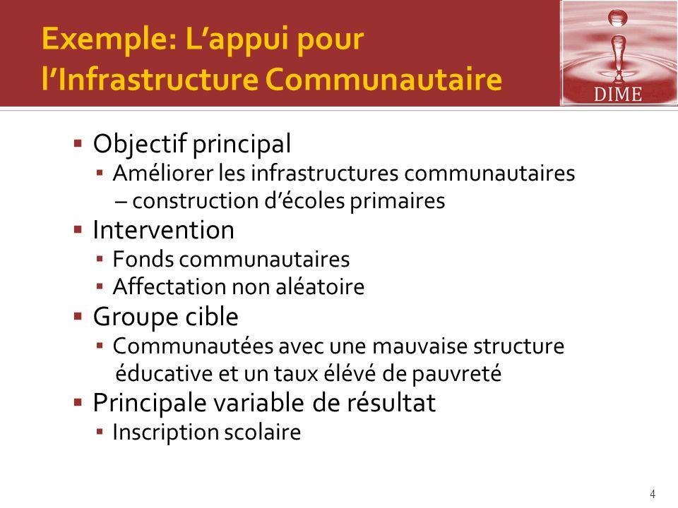 Exemple: L'appui pour l'Infrastructure Communautaire  Objectif principal ▪ Améliorer les infrastructures communautaires – construction d'écoles prima