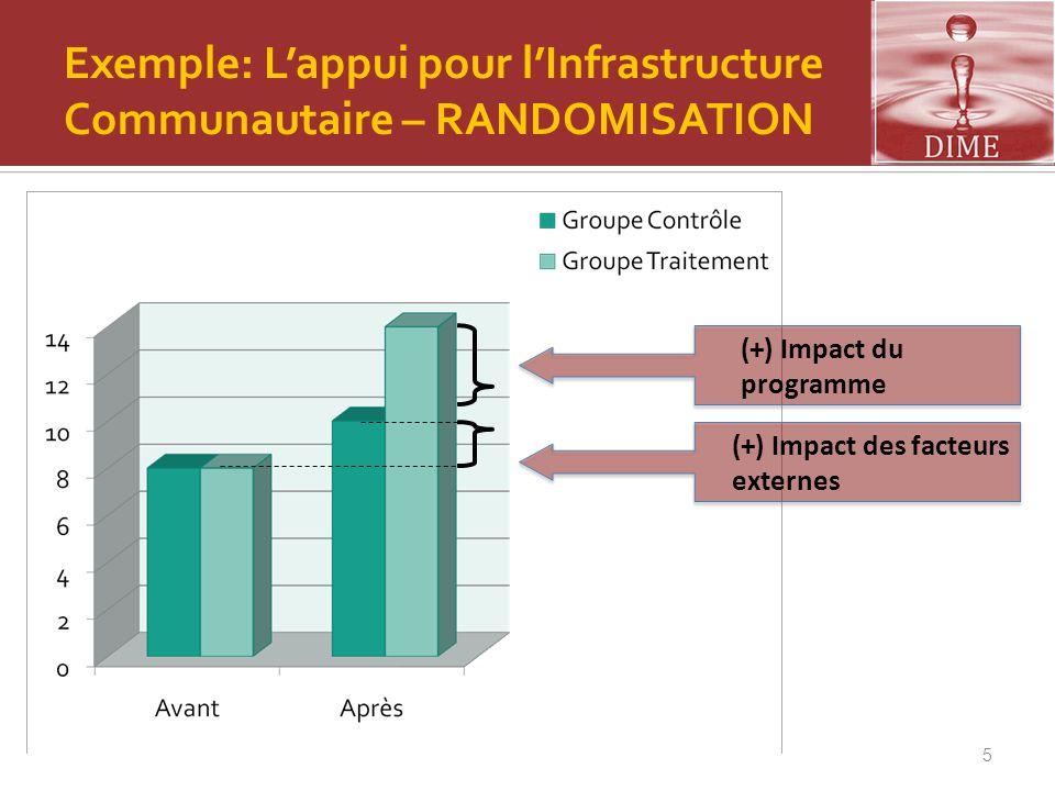 6 (+) Mesure BIAISEE de l'impact du program Exemple: L'appui pour l'Infrastructure Communautaire – AVANT-APRES Avant-Après ne fournit pas des résultats crédibles