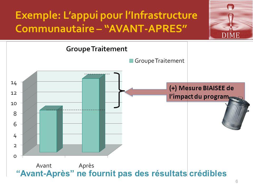 """6 (+) Mesure BIAISEE de l'impact du program Exemple: L'appui pour l'Infrastructure Communautaire – """"AVANT-APRES"""" """"Avant-Après"""" ne fournit pas des résu"""
