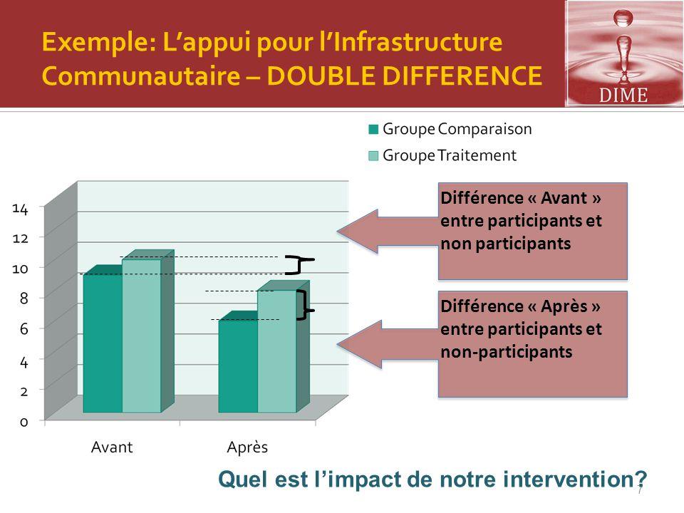 7 Différence « Après » entre participants et non-participants Exemple: L'appui pour l'Infrastructure Communautaire – DOUBLE DIFFERENCE Différence « Av
