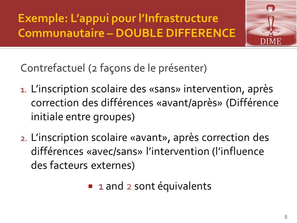 Exemple: L'appui pour l'Infrastructure Communautaire – DOUBLE DIFFERENCE Contrefactuel (2 façons de le présenter) 1. L'inscription scolaire des «sans»