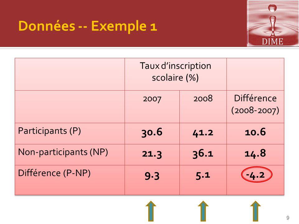 Double Diff érence - Exemple 2: Résumé  Impact Positif :  Plus intuitif  L'hypothèse des tendances communes est- elle raisonnable.
