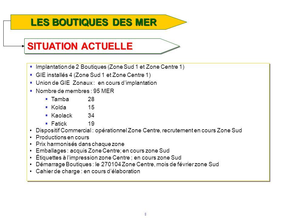 8 SITUATION ACTUELLE LE FONDS D'APPUI TECHNOLOGIQUE LES BOUTIQUES DES MER  Implantation de 2 Boutiques (Zone Sud 1 et Zone Centre 1)  GIE installés 4 (Zone Sud 1 et Zone Centre 1)  Union de GIE Zonaux : en cours d'implantation  Nombre de membres : 95 MER  Tamba 28  Kolda15  Kaolack34  Fatick19 •Dispositif Commercial : opérationnel Zone Centre, recrutement en cours Zone Sud •Productions en cours •Prix harmonisés dans chaque zone •Emballages : acquis Zone Centre; en cours zone Sud •Étiquettes à l'impression zone Centre ; en cours zone Sud •Démarrage Boutiques : le 270104 Zone Centre, mois de février zone Sud •Cahier de charge : en cours d'élaboration  Implantation de 2 Boutiques (Zone Sud 1 et Zone Centre 1)  GIE installés 4 (Zone Sud 1 et Zone Centre 1)  Union de GIE Zonaux : en cours d'implantation  Nombre de membres : 95 MER  Tamba 28  Kolda15  Kaolack34  Fatick19 •Dispositif Commercial : opérationnel Zone Centre, recrutement en cours Zone Sud •Productions en cours •Prix harmonisés dans chaque zone •Emballages : acquis Zone Centre; en cours zone Sud •Étiquettes à l'impression zone Centre ; en cours zone Sud •Démarrage Boutiques : le 270104 Zone Centre, mois de février zone Sud •Cahier de charge : en cours d'élaboration
