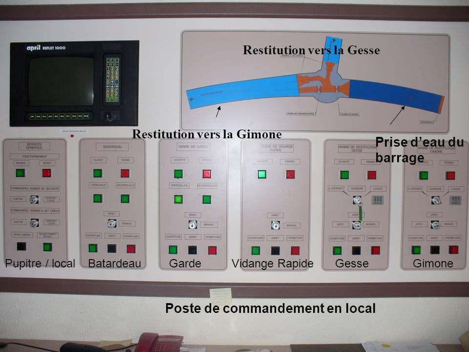 Prise d'eau du barrage Restitution vers la Gimone Restitution vers la Gesse Poste de commandement en local GimoneGesseVidange RapideGardeBatardeauPupi