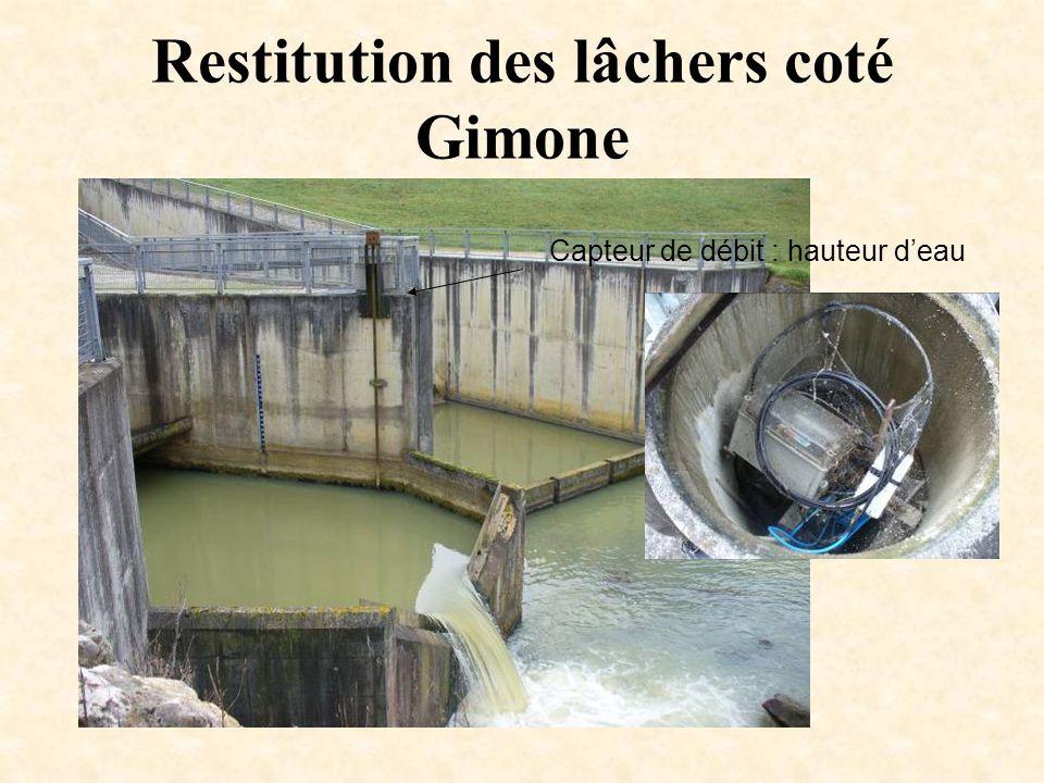 Restitution des lâchers coté Gimone Capteur de débit : hauteur d'eau