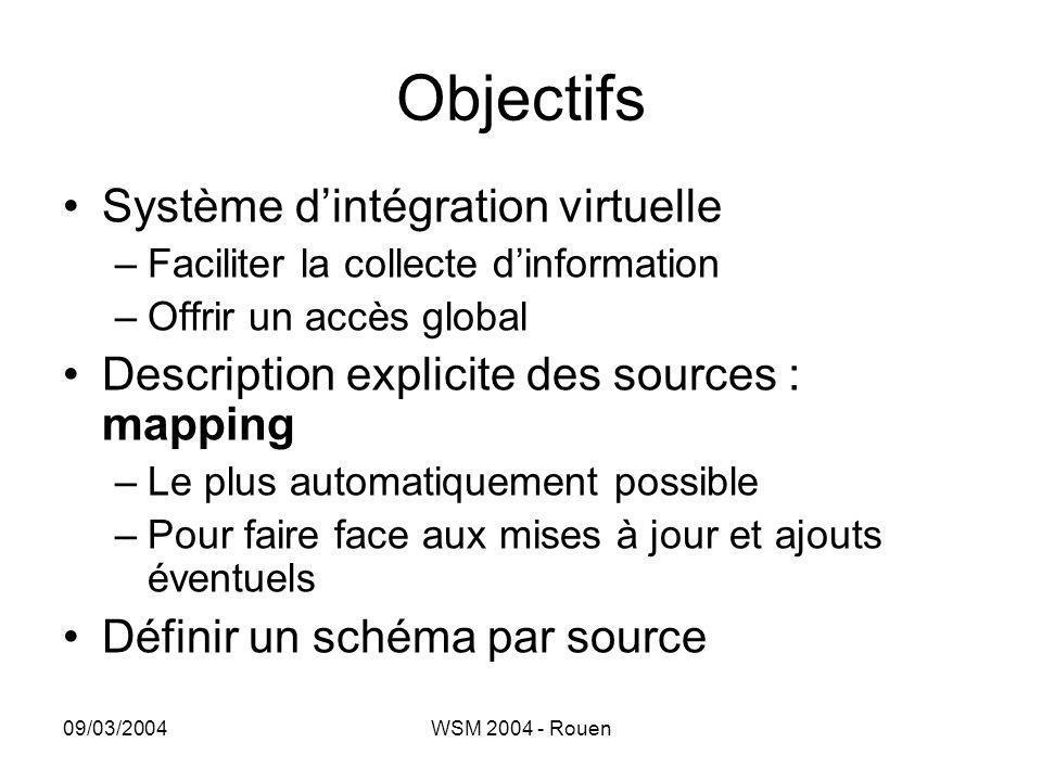 09/03/2004WSM 2004 - Rouen Objectifs •Système d'intégration virtuelle –Faciliter la collecte d'information –Offrir un accès global •Description explic