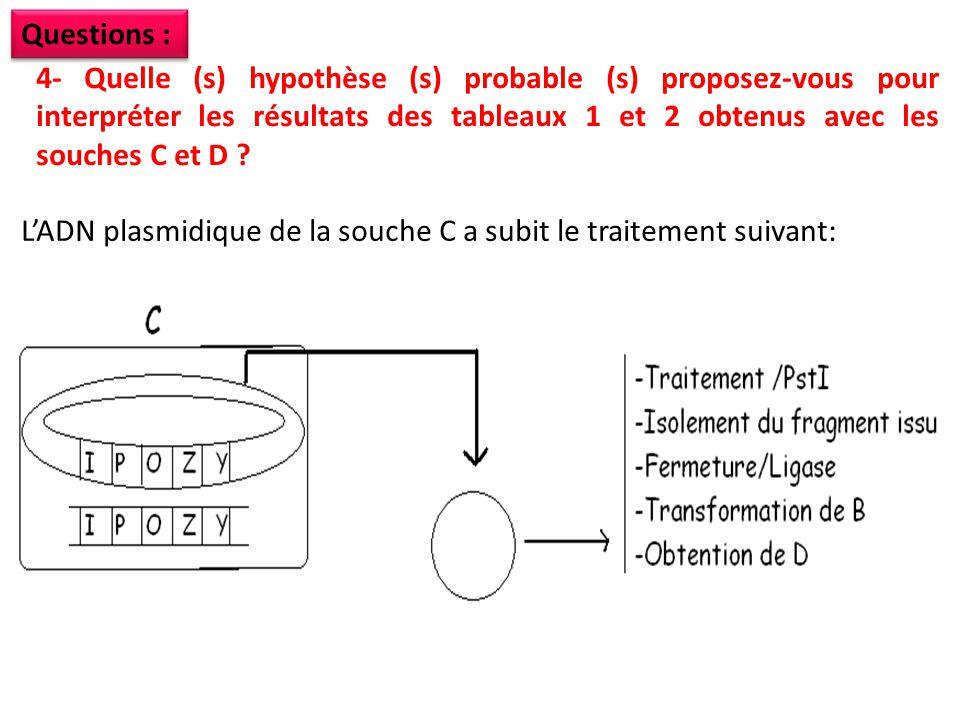 4- Quelle (s) hypothèse (s) probable (s) proposez-vous pour interpréter les résultats des tableaux 1 et 2 obtenus avec les souches C et D ? Questions