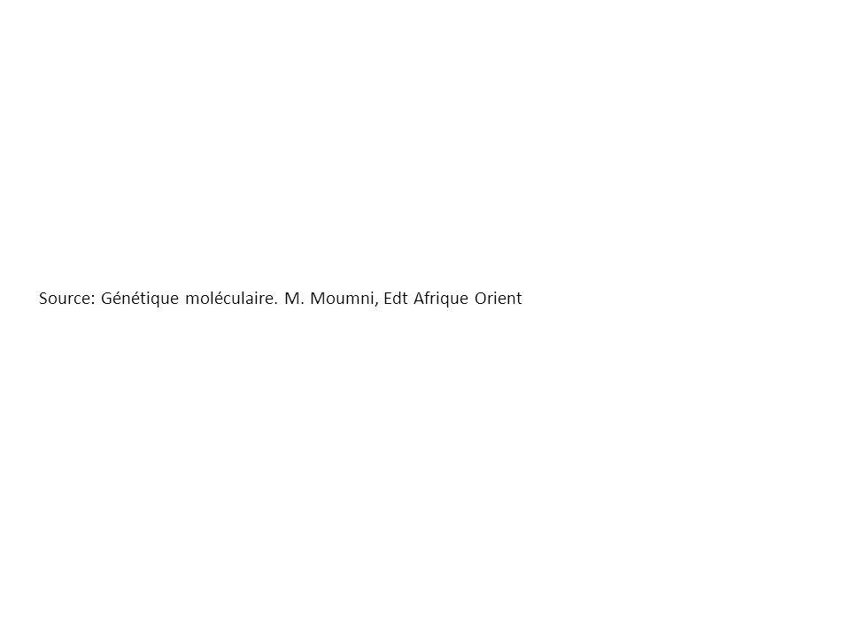Source: Génétique moléculaire. M. Moumni, Edt Afrique Orient