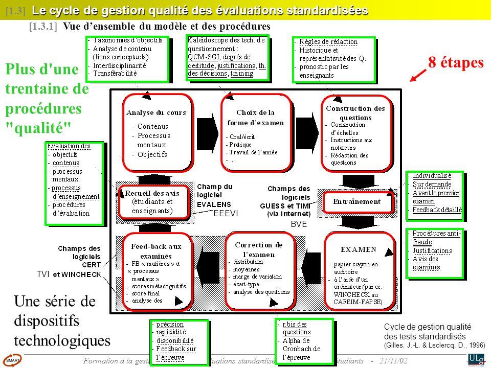 11 Formation à la gestion qualité des évaluations standardisées des acquis des étudiants - 21/11/02 Le cycle de gestion qualité des évaluations standa