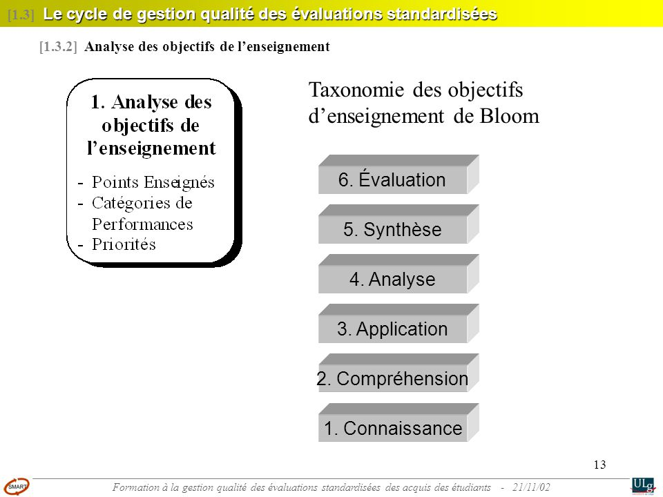 13 Le cycle de gestion qualité des évaluations standardisées [1.3] Le cycle de gestion qualité des évaluations standardisées [1.3.2] Analyse des objectifs de l'enseignement 6.