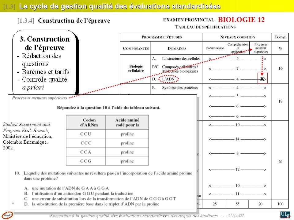 21 Le cycle de gestion qualité des évaluations standardisées [1.3] Le cycle de gestion qualité des évaluations standardisées [1.3.4] Construction de l'épreuve x Student Assessment and Program Eval.