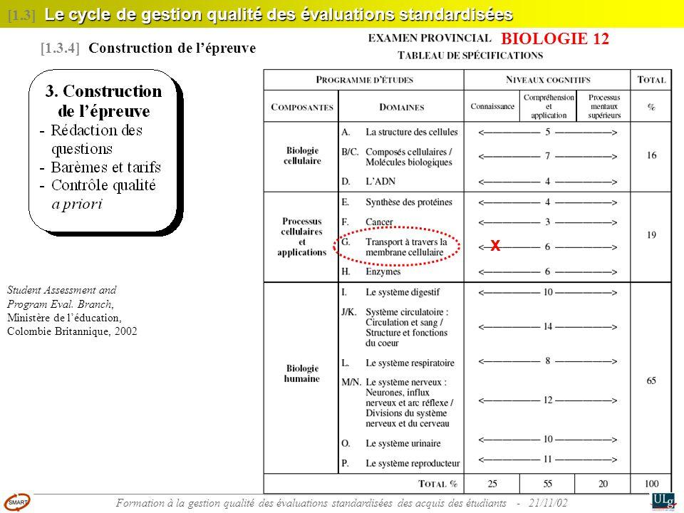 23 Le cycle de gestion qualité des évaluations standardisées [1.3] Le cycle de gestion qualité des évaluations standardisées [1.3.4] Construction de l