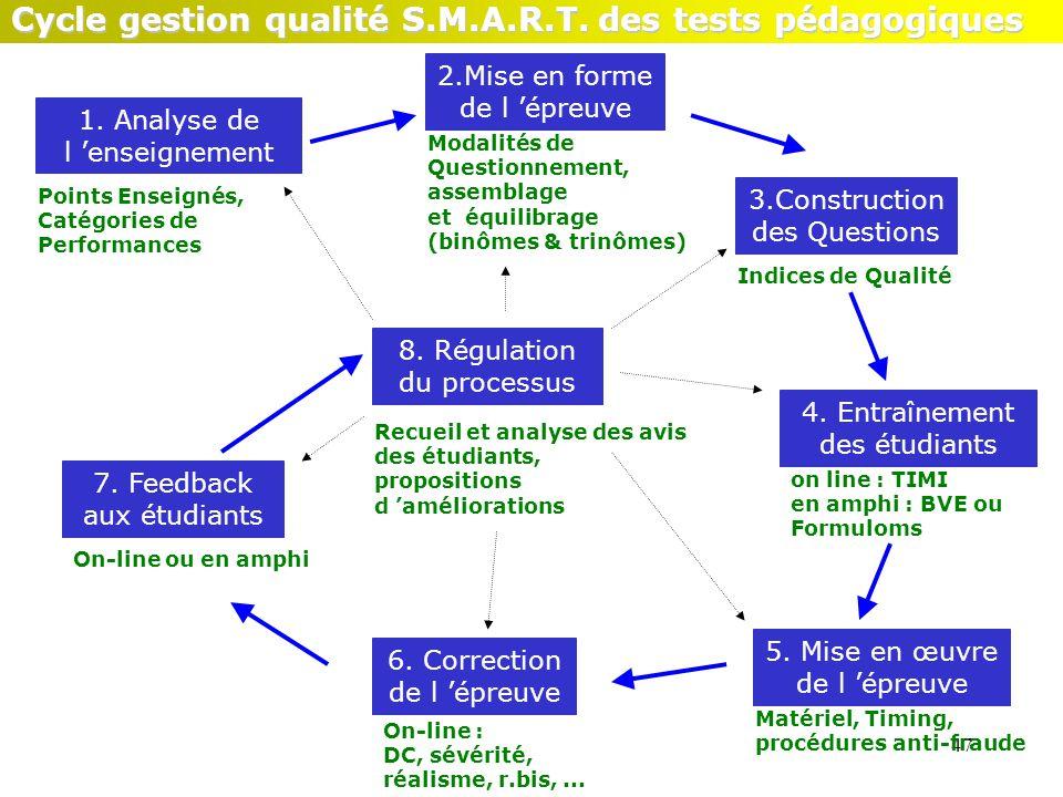 47 1. Analyse de l 'enseignement Points Enseignés, Catégories de Performances 2.Mise en forme de l 'épreuve Modalités de Questionnement, assemblage et