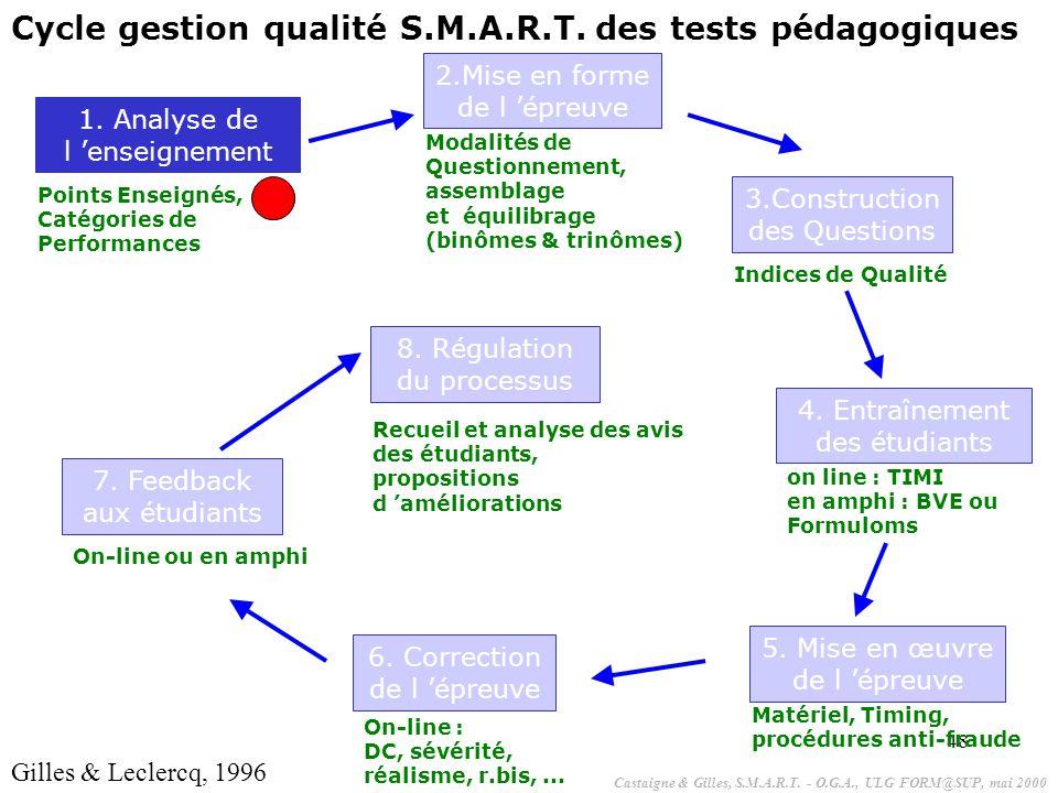 48 1. Analyse de l 'enseignement Points Enseignés, Catégories de Performances 2.Mise en forme de l 'épreuve Modalités de Questionnement, assemblage et
