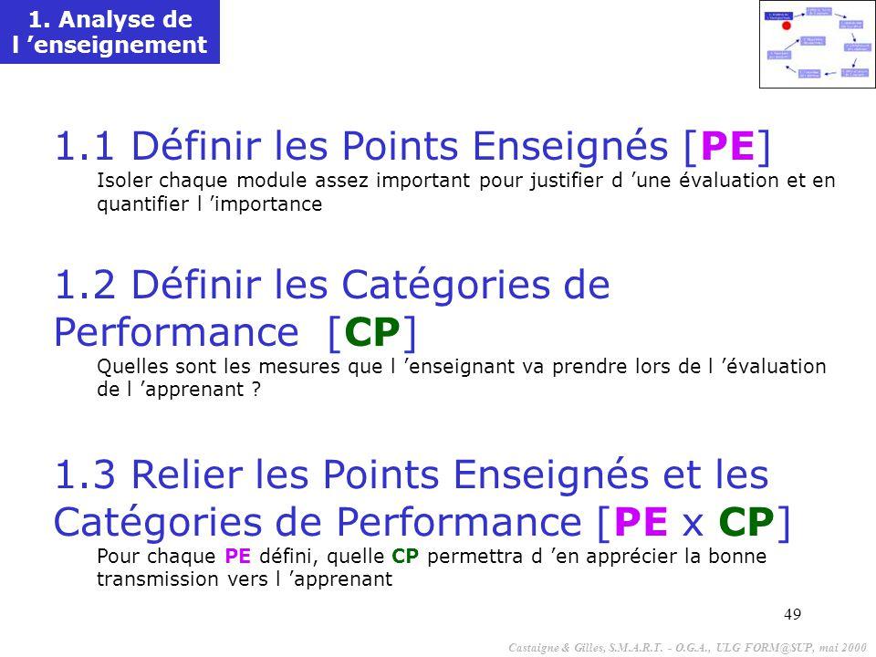 49 1.1 Définir les Points Enseignés [PE] Isoler chaque module assez important pour justifier d 'une évaluation et en quantifier l 'importance 1.2 Définir les Catégories de Performance [CP] Quelles sont les mesures que l 'enseignant va prendre lors de l 'évaluation de l 'apprenant .