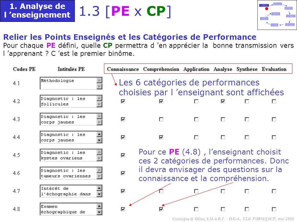 52 Relier les Points Enseignés et les Catégories de Performance Pour chaque PE défini, quelle CP permettra d 'en apprécier la bonne transmission vers l 'apprenant .