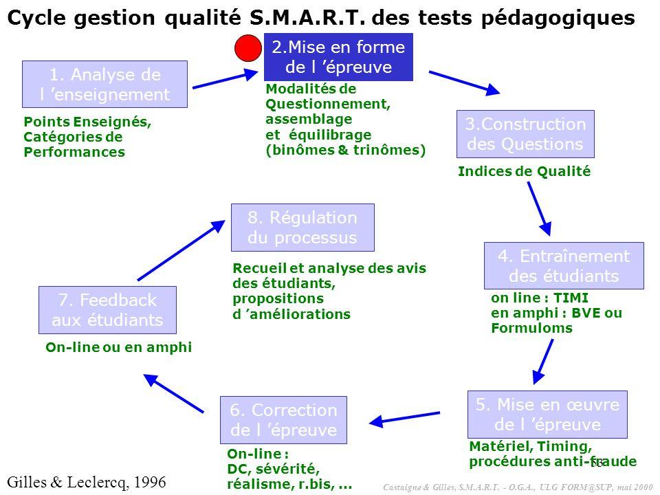 53 1. Analyse de l 'enseignement Points Enseignés, Catégories de Performances 2.Mise en forme de l 'épreuve Modalités de Questionnement, assemblage et