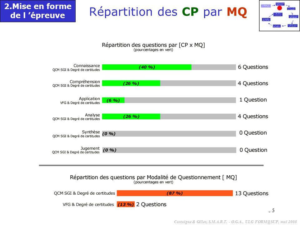 56 2.Mise en forme de l 'épreuve Répartition des CP par MQ Castaigne & Gilles, S.M.A.R.T.