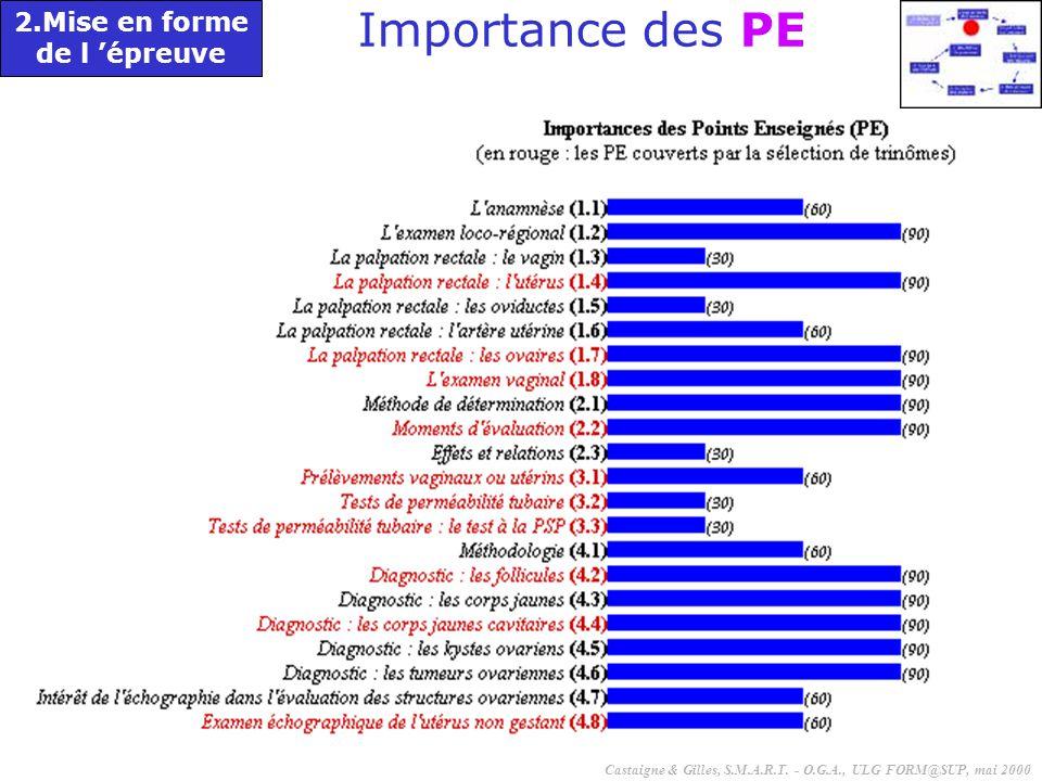 57 2.Mise en forme de l 'épreuve Importance des PE Castaigne & Gilles, S.M.A.R.T. - O.G.A., ULG FORM@SUP, mai 2000