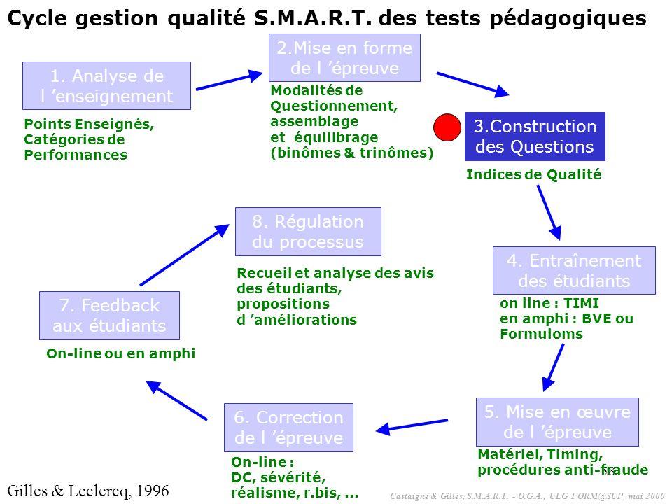 58 1. Analyse de l 'enseignement Points Enseignés, Catégories de Performances 2.Mise en forme de l 'épreuve Modalités de Questionnement, assemblage et
