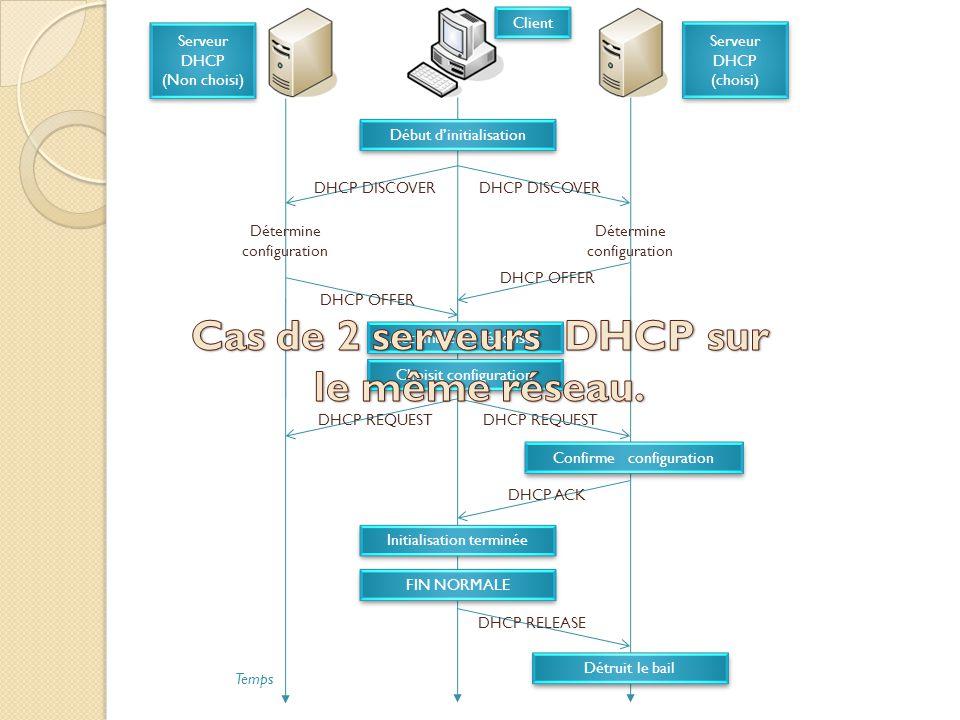 Début d'initialisation DHCP DISCOVER Détermine configuration DHCP OFFER Accumule les réponses Choisit configuration DHCP REQUEST Confirme configuration DHCP ACK Initialisation terminée FIN NORMALE DHCP RELEASE Détruit le bail Serveur DHCP (Non choisi) Serveur DHCP (Non choisi) Serveur DHCP (choisi) Serveur DHCP (choisi) Temps Client