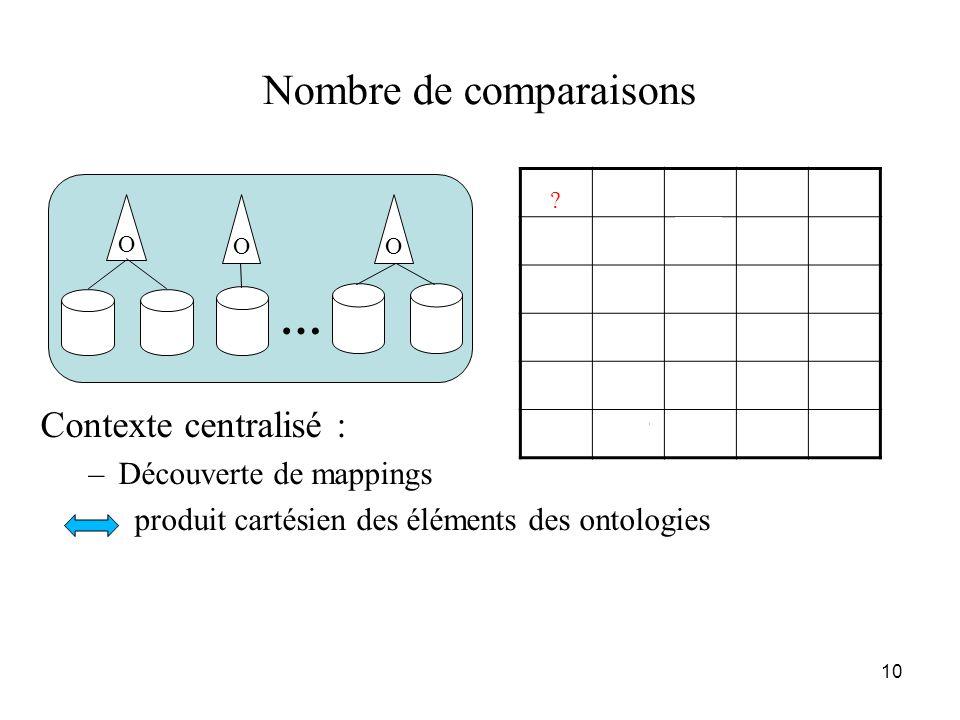 10 Nombre de comparaisons Contexte centralisé : –Découverte de mappings produit cartésien des éléments des ontologies … OO A1B1…Z1 A210.5…0.8 B20.10.7