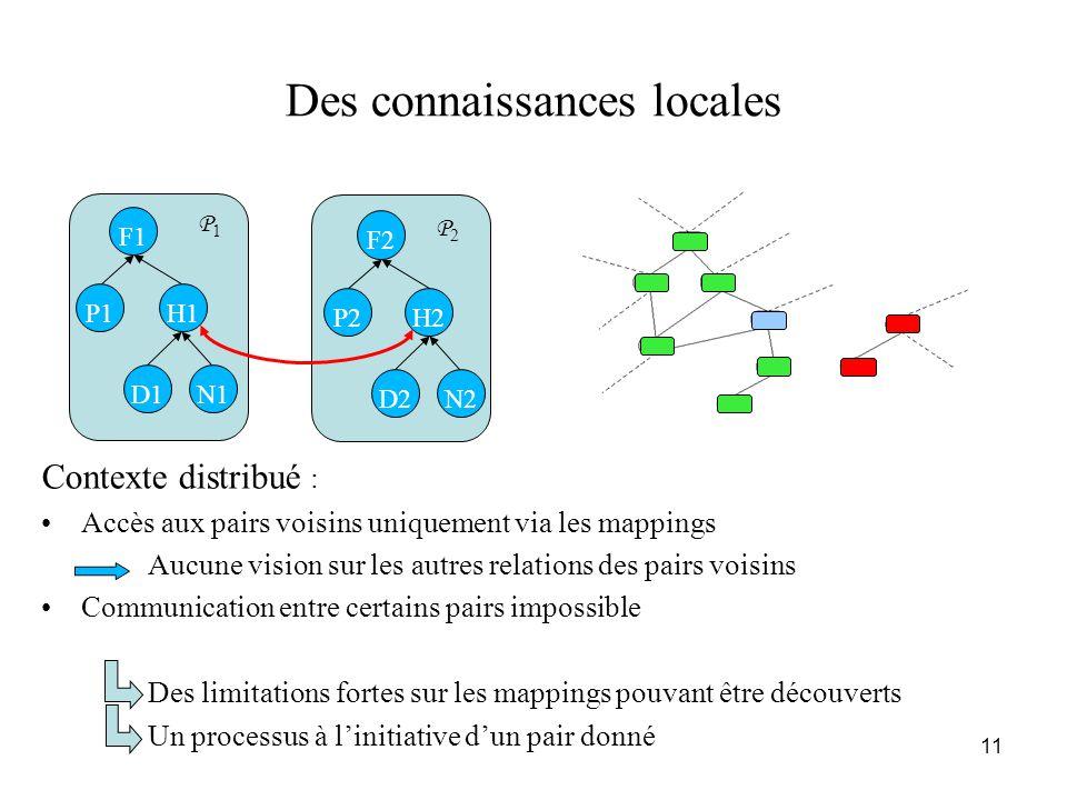 11 Contexte distribué : •Accès aux pairs voisins uniquement via les mappings Aucune vision sur les autres relations des pairs voisins •Communication e