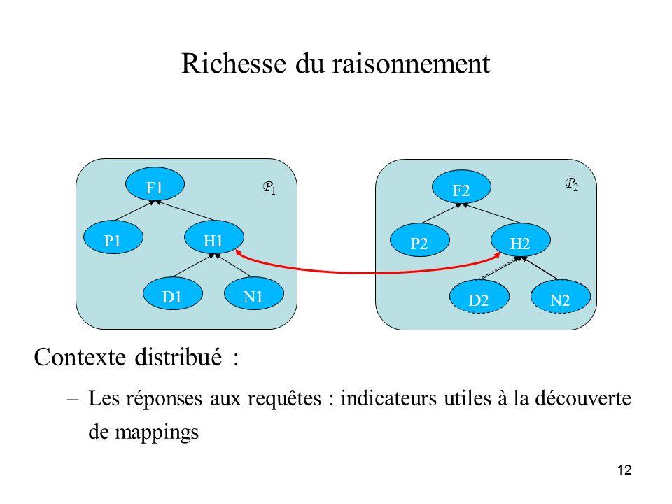 12 Richesse du raisonnement Contexte distribué : –Les réponses aux requêtes : indicateurs utiles à la découverte de mappings D1N1 H1P1 F1 D2N2 H2P2 F2