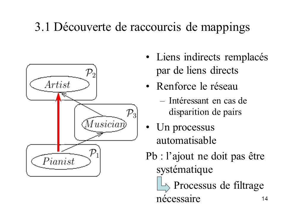 14 3.1 Découverte de raccourcis de mappings •Liens indirects remplacés par de liens directs •Renforce le réseau –Intéressant en cas de disparition de