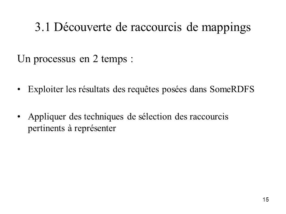 15 3.1 Découverte de raccourcis de mappings Un processus en 2 temps : •Exploiter les résultats des requêtes posées dans SomeRDFS •Appliquer des techni