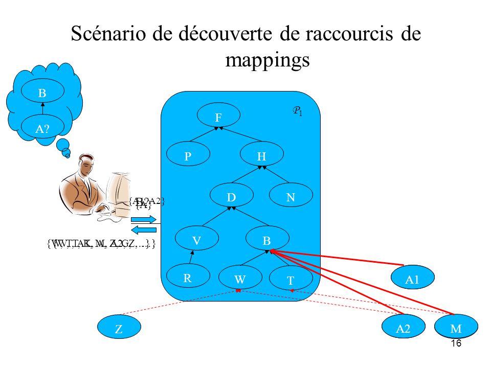 16 B? {A} {W, T, K, A, Z, G, …}{W, T, A1, M, A2, Z, …} G K Scénario de découverte de raccourcis de mappings R T B D W V N HP F B A? A A2 A1 Z M P1P1 {
