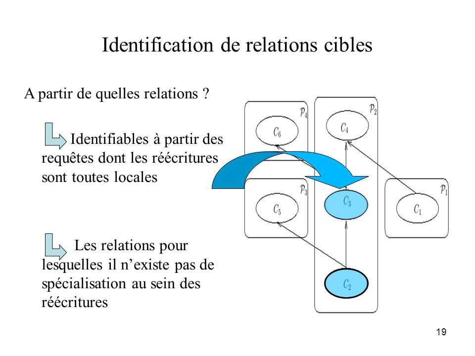 19 Identification de relations cibles A partir de quelles relations ? Identifiables à partir des requêtes dont les réécritures sont toutes locales Les