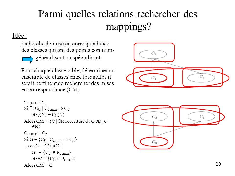 20 Parmi quelles relations rechercher des mappings? Idée : recherche de mise en correspondance des classes qui ont des points communs généralisant ou