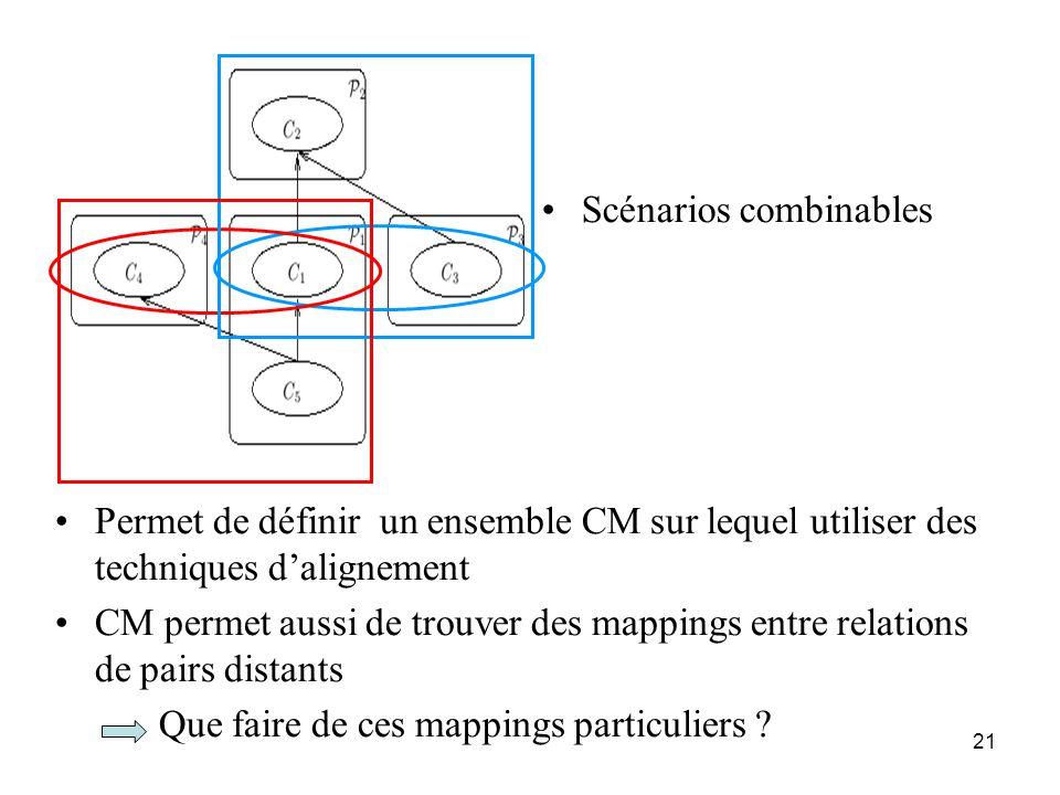 21 •Scénarios combinables •Permet de définir un ensemble CM sur lequel utiliser des techniques d'alignement •CM permet aussi de trouver des mappings e