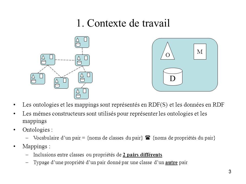 3 1. Contexte de travail •Les ontologies et les mappings sont représentés en RDF(S) et les données en RDF •Les mêmes constructeurs sont utilisés pour