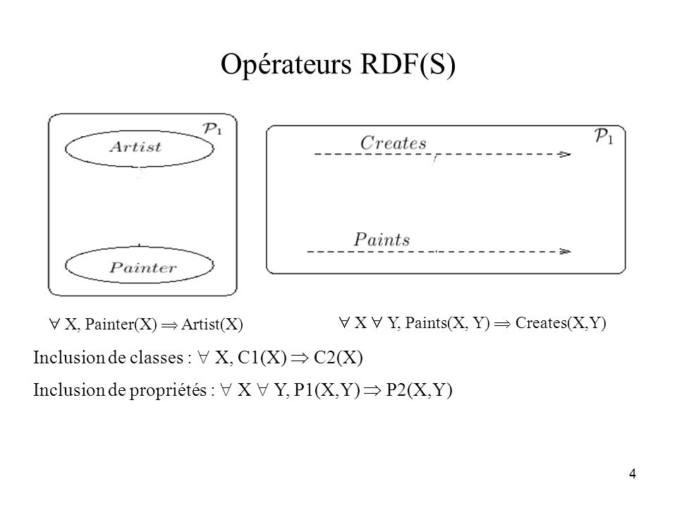 4 Opérateurs RDF(S) Inclusion de classes :  X, C1(X)  C2(X) Inclusion de propriétés :  X  Y, P1(X,Y)  P2(X,Y)  X, Painter(X)  Artist(X)  X  Y