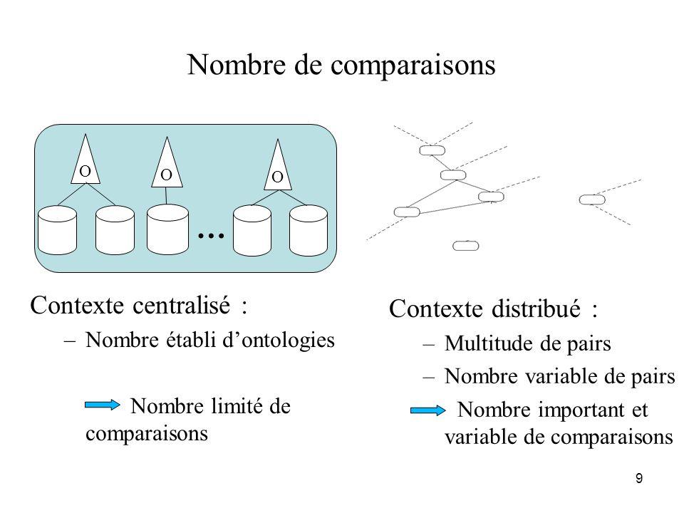 10 Nombre de comparaisons Contexte centralisé : –Découverte de mappings produit cartésien des éléments des ontologies … OO A1B1…Z1 A210.5…0.8 B20.10.7…0 C20.40.2…0.6 …………… Z20.70.5…0.3 .