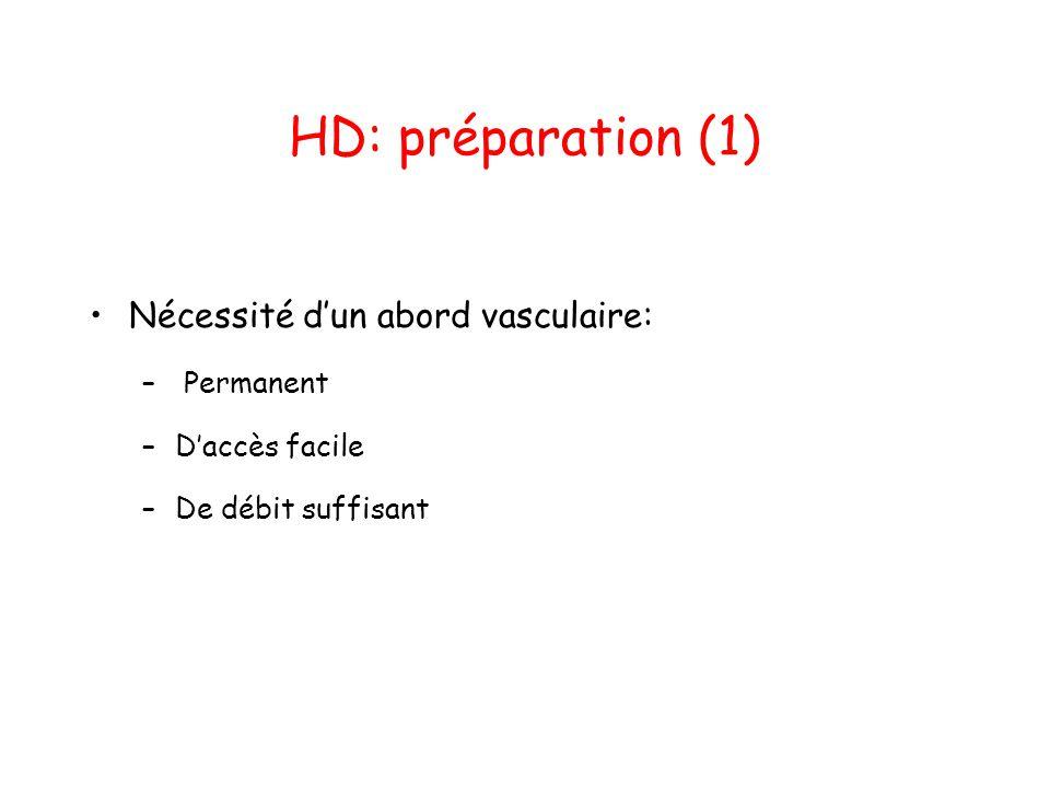 HD: préparation (1) •Nécessité d'un abord vasculaire: – Permanent –D'accès facile –De débit suffisant
