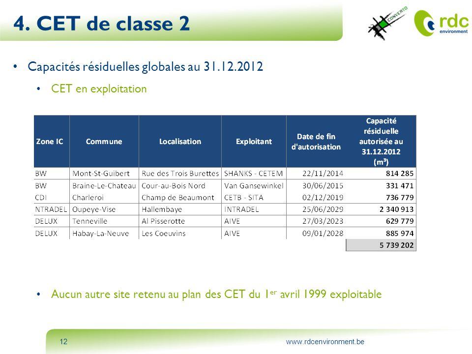 www.rdcenvironment.be12 • Capacités résiduelles globales au 31.12.2012 • CET en exploitation • Aucun autre site retenu au plan des CET du 1 er avril 1