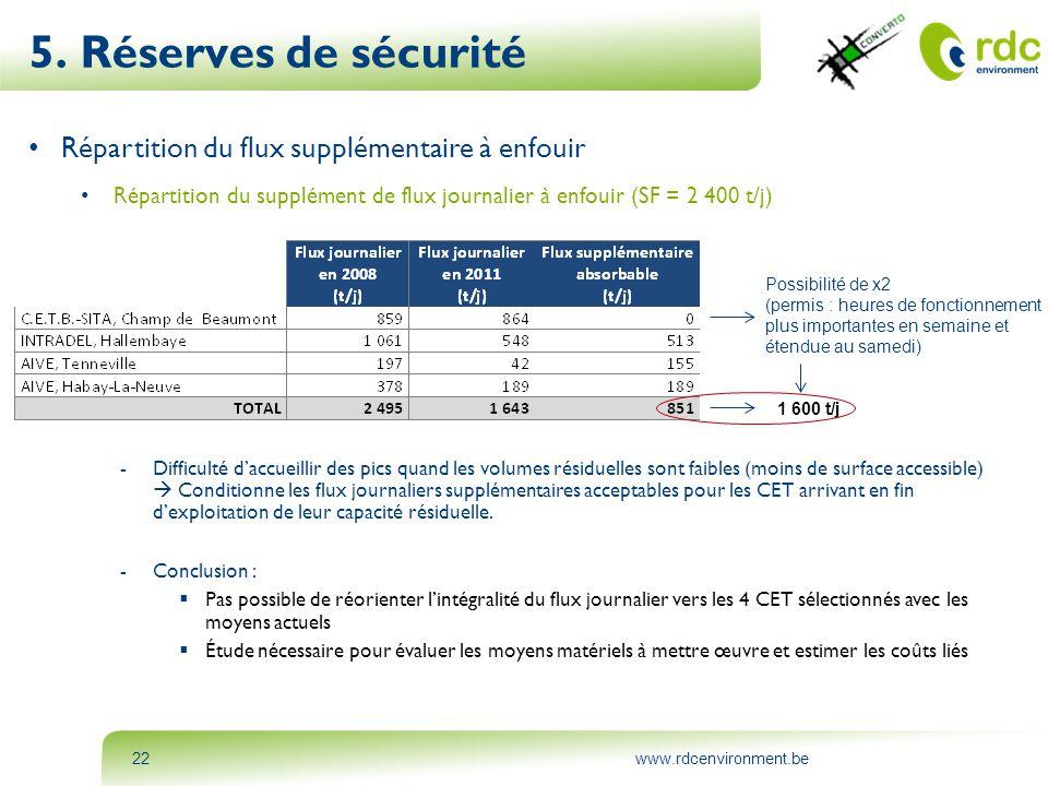 www.rdcenvironment.be22 5. Réserves de sécurité • Répartition du flux supplémentaire à enfouir • Répartition du supplément de flux journalier à enfoui