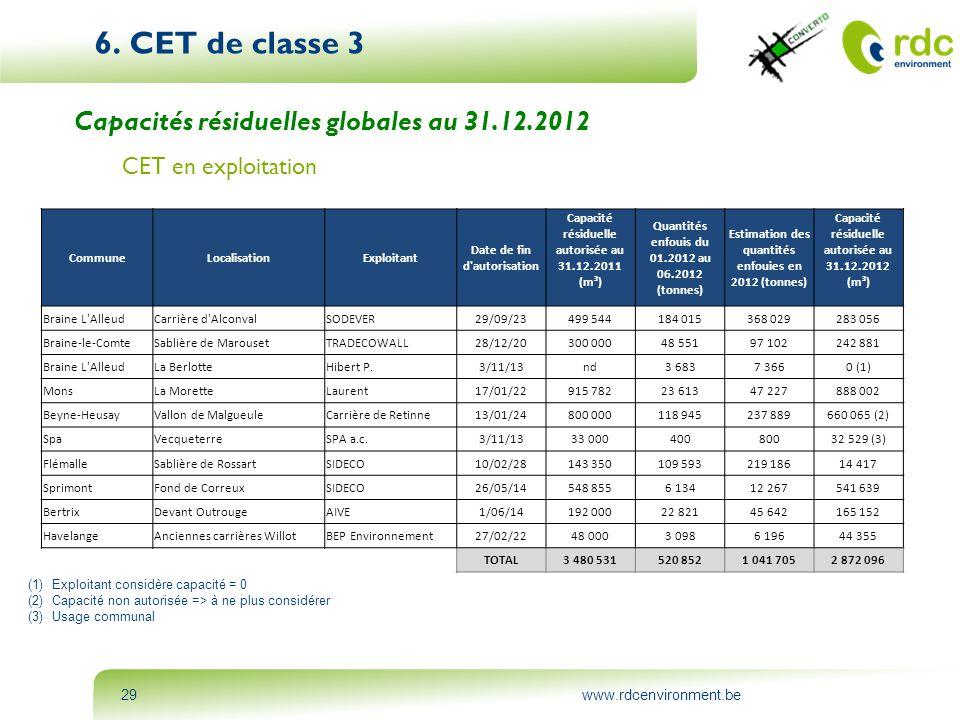 www.rdcenvironment.be29 6. CET de classe 3 Capacités résiduelles globales au 31.12.2012 CET en exploitation CommuneLocalisationExploitant Date de fin