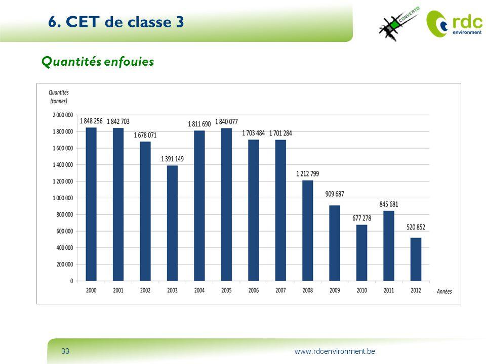 www.rdcenvironment.be33 6. CET de classe 3 Quantités enfouies