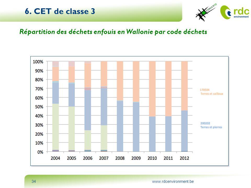 www.rdcenvironment.be34 6. CET de classe 3 Répartition des déchets enfouis en Wallonie par code déchets