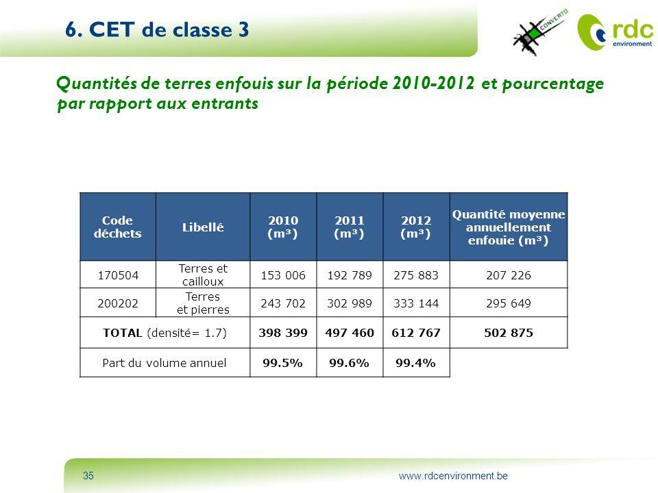 www.rdcenvironment.be35 6. CET de classe 3 Quantités de terres enfouis sur la période 2010-2012 et pourcentage par rapport aux entrants Code déchets L