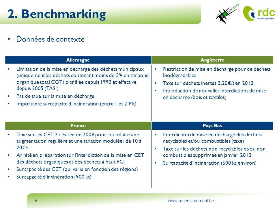 www.rdcenvironment.be5 • Données de contexte 2. Benchmarking AllemagneAngleterre • Limitation de la mise en décharge des déchets municipaux (uniquemen