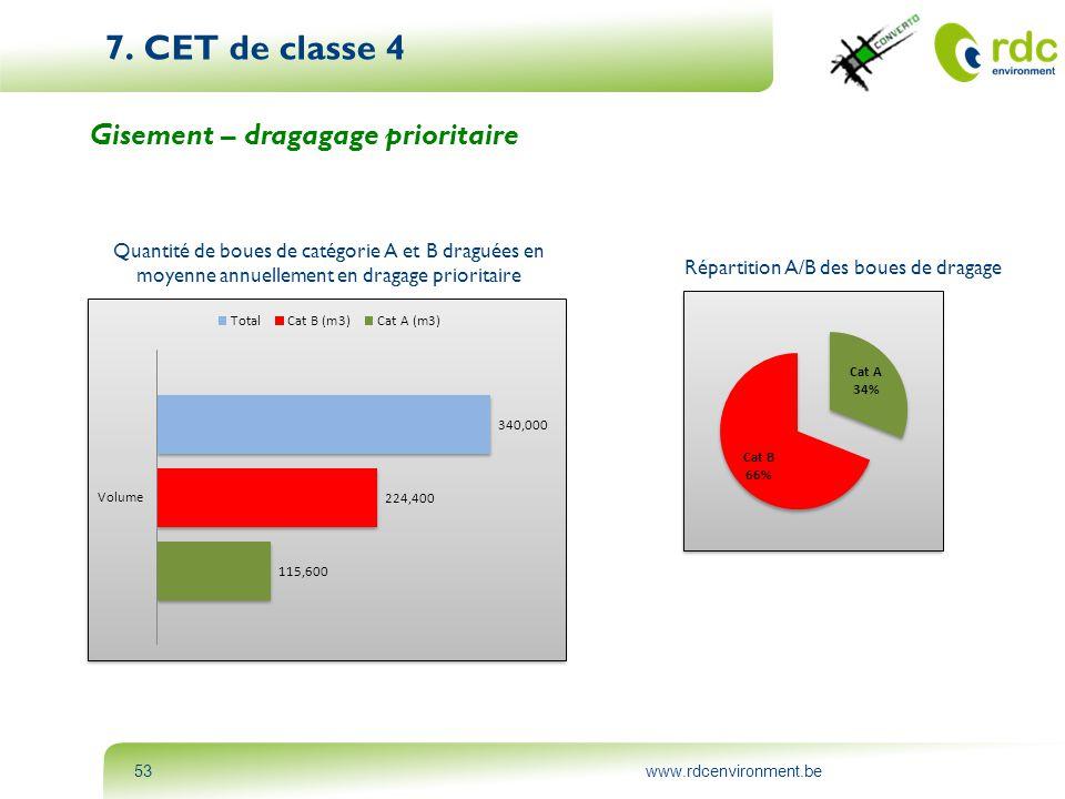 www.rdcenvironment.be53 7. CET de classe 4 Gisement – dragagage prioritaire Répartition A/B des boues de dragage Quantité de boues de catégorie A et B